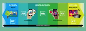 Virtual Reality Continuum